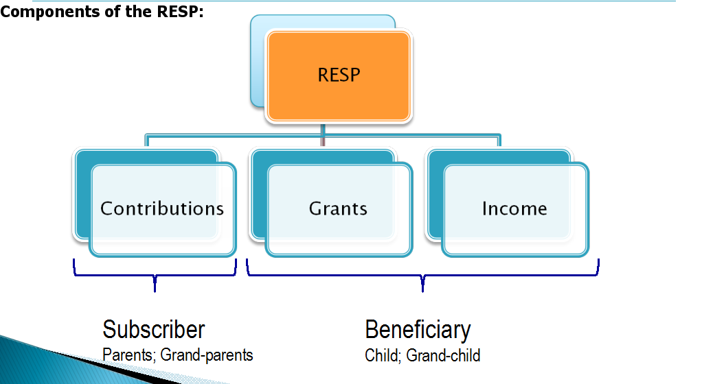 how to change your resp beneficiary